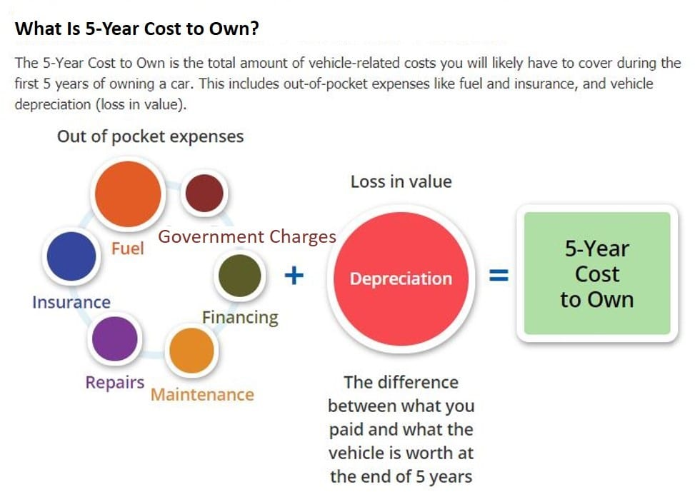 Whats-5-Year-Cost-to-OWN-a-car
