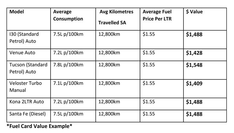 Free-Fuel-Chart